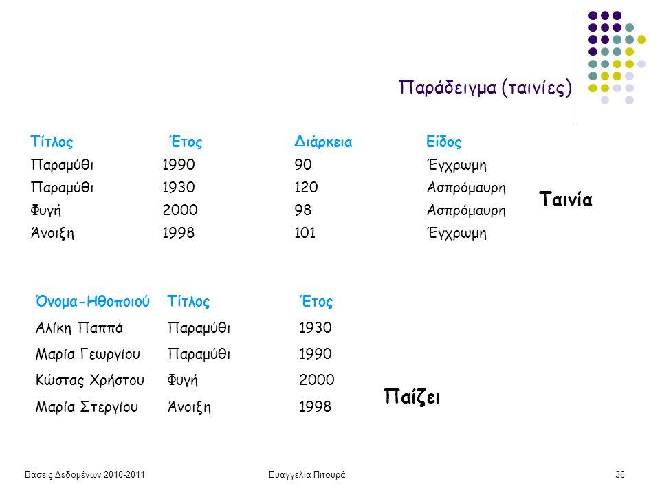 Βάσεις Δεδομένων 2010-2011Ευαγγελία Πιτουρά36 Ταινία Τίτλος Έτος Διάρκεια Είδος Παραμύθι 199090Έγχρωμη Παραμύθι1930120Ασπρόμαυρη Φυγή200098Ασπρόμαυρη Άνοιξη1998101Έγχρωμη Όνομα-ΗθοποιούΤίτλοςΈτος Αλίκη ΠαππάΠαραμύθι1930 Μαρία ΓεωργίουΠαραμύθι1990 Κώστας ΧρήστουΦυγή2000 Μαρία ΣτεργίουΆνοιξη1998 Παίζει Παράδειγμα (ταινίες)