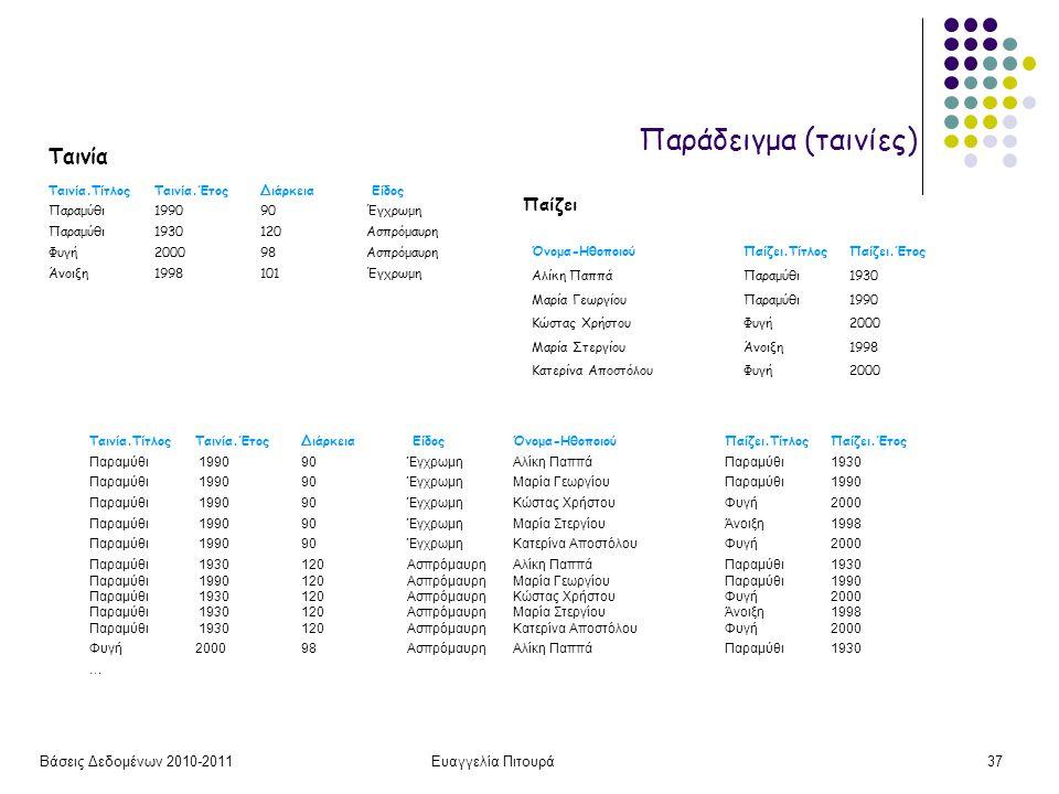 Βάσεις Δεδομένων 2010-2011Ευαγγελία Πιτουρά37 Ταινία Ταινία.ΤίτλοςΤαινία.Έτος Διάρκεια Είδος Παραμύθι199090Έγχρωμη Παραμύθι1930120Ασπρόμαυρη Φυγή20009