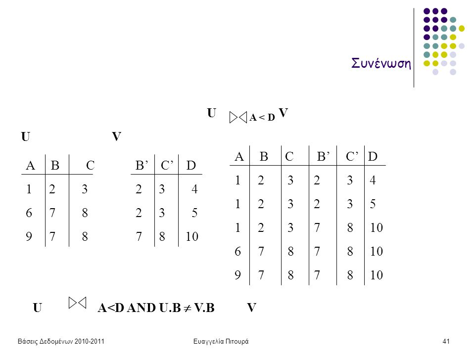 Βάσεις Δεδομένων 2010-2011Ευαγγελία Πιτουρά41 Συνένωση B' C' D 2 3 4 2 3 5 7 8 10 UV Α Β C 1 2 3 6 7 8 9 7 8 U A < D V A B C B' C' D 1 2 3 2 3 4 1 2 3 2 3 5 1 2 3 7 8 10 6 7 8 7 8 10 9 7 8 7 8 10 U A<D AND U.B  V.B V