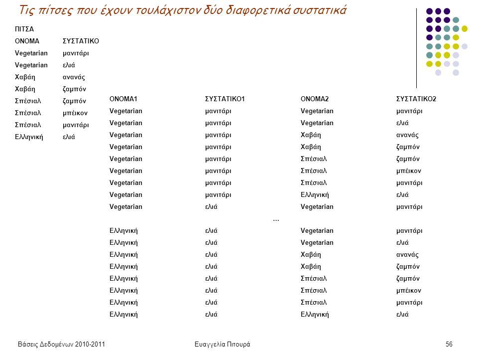 Βάσεις Δεδομένων 2010-2011Ευαγγελία Πιτουρά56 ΠΙΤΣΑ ΟΝΟΜΑΣΥΣΤΑΤΙΚΟ Vegetarianμανιτάρι Vegetarianελιά Χαβάηανανάς Χαβάηζαμπόν Σπέσιαλζαμπόν Σπέσιαλμπέικον Σπέσιαλμανιτάρι Ελληνικήελιά Τις πίτσες που έχουν τουλάχιστον δύο διαφορετικά συστατικά ΟΝΟΜΑ1ΣΥΣΤΑΤΙΚΟ1ΟΝΟΜΑ2ΣΥΣΤΑΤΙΚΟ2 VegetarianμανιτάριVegetarianμανιτάρι VegetarianμανιτάριVegetarianελιά VegetarianμανιτάριΧαβάηανανάς VegetarianμανιτάριΧαβάηζαμπόν VegetarianμανιτάριΣπέσιαλζαμπόν VegetarianμανιτάριΣπέσιαλμπέικον VegetarianμανιτάριΣπέσιαλμανιτάρι VegetarianμανιτάριΕλληνικήελιά VegetarianελιάVegetarianμανιτάρι … ΕλληνικήελιάVegetarianμανιτάρι ΕλληνικήελιάVegetarianελιά ΕλληνικήελιάΧαβάηανανάς ΕλληνικήελιάΧαβάηζαμπόν ΕλληνικήελιάΣπέσιαλζαμπόν ΕλληνικήελιάΣπέσιαλμπέικον ΕλληνικήελιάΣπέσιαλμανιτάρι ΕλληνικήελιάΕλληνικήελιά