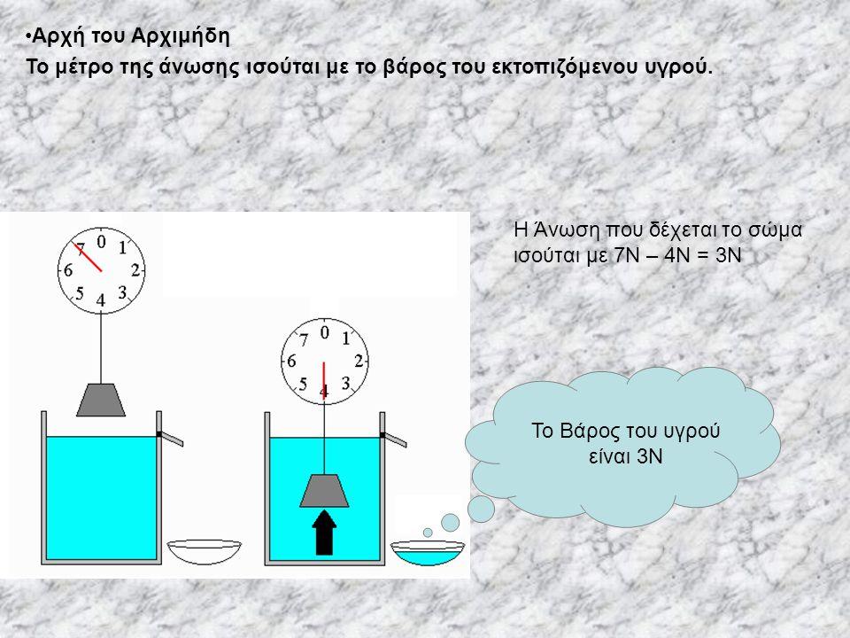 Αρχή του Αρχιμήδη Το μέτρο της άνωσης ισούται με το βάρος του εκτοπιζόμενου υγρού.