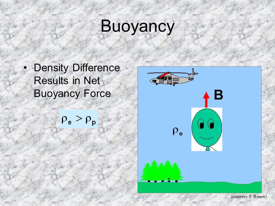 Buoyancy Density Difference Results in Net Buoyancy Force B (courtesy F. Remer)