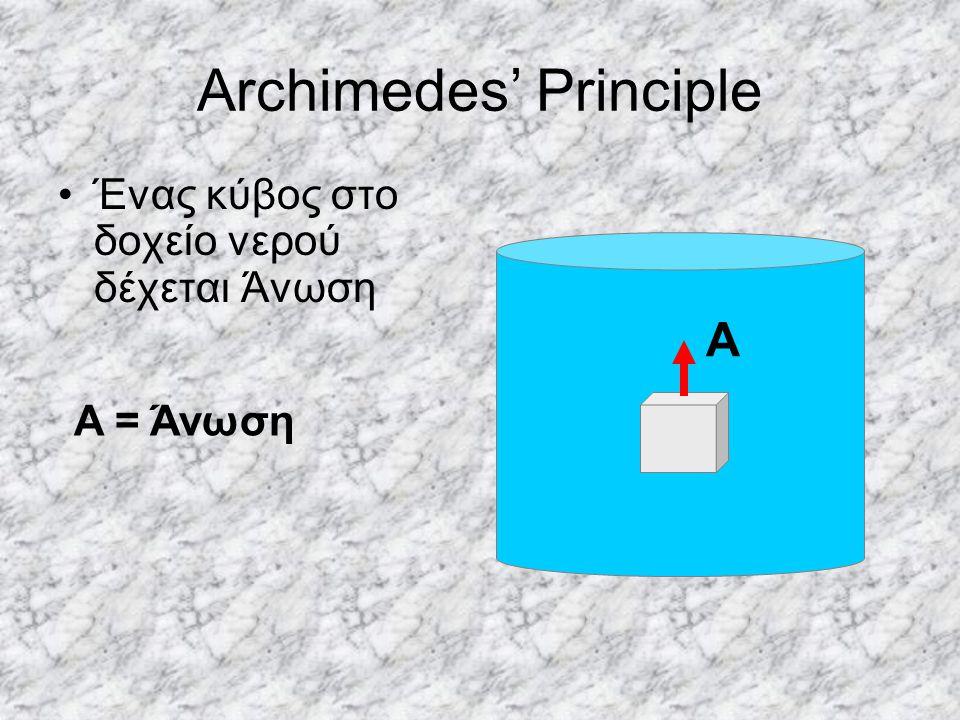 Archimedes' Principle Ένας κύβος στο δοχείο νερού δέχεται Άνωση A A = Άνωση