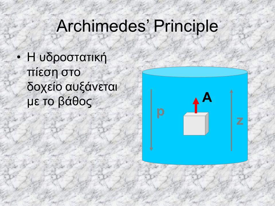 Archimedes' Principle Η υδροστατική πίεση στο δοχείο αυξάνεται με το βάθος Α p z