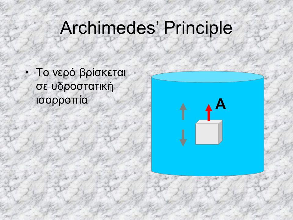 Archimedes' Principle Το νερό βρίσκεται σε υδροστατική ισορροπία Α
