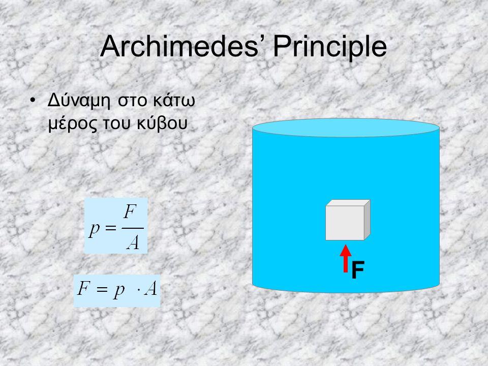 Archimedes' Principle Δύναμη στο κάτω μέρος του κύβου F
