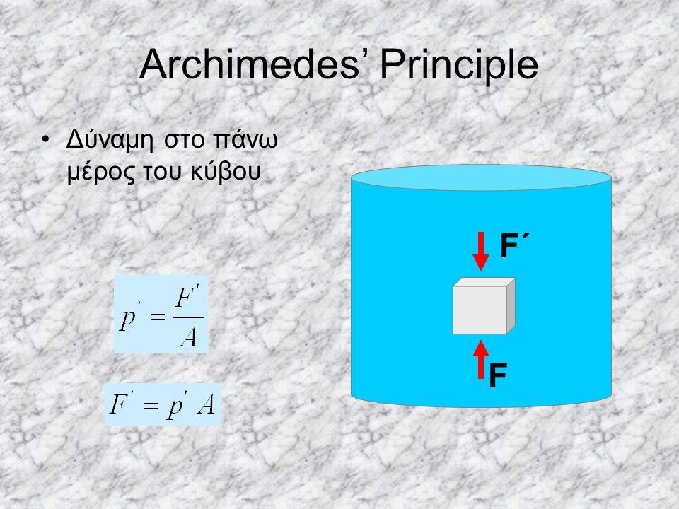 Archimedes' Principle Δύναμη στο πάνω μέρος του κύβου F F΄F΄
