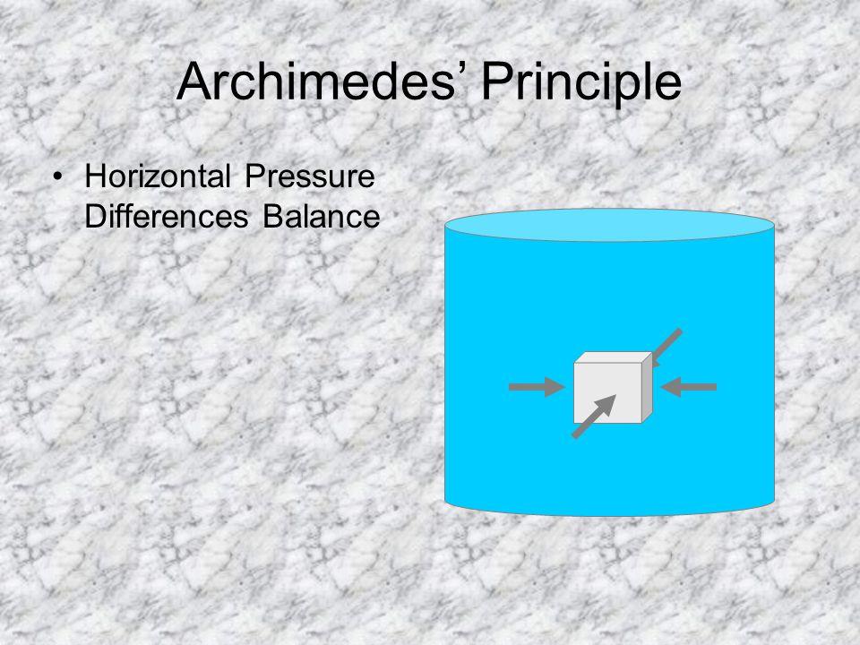 Archimedes' Principle Horizontal Pressure Differences Balance