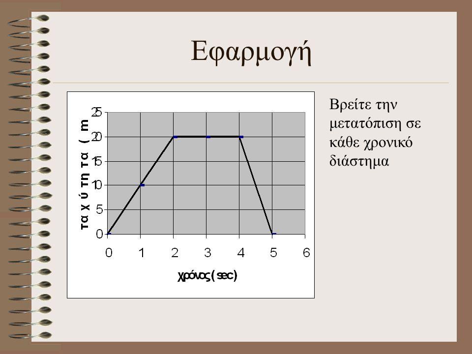 t υ Η συνολική μετατόπιση είναι το άθροισμα των επι μέρους dx, δηλαδή των στοιχειωδών εμβαδών. Δηλαδή το εμβαδόν του υ-t διαγράμματος μας δίνει την συ