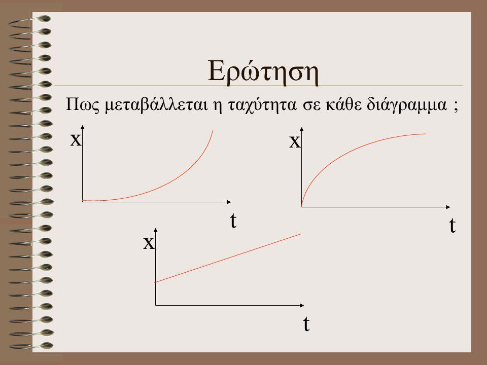 Διάγραμμα θέσης - χρόνου t x t t+dt dt dx φ φ Η στιγμιαία ταχύτητα ισούται με την κλίση της εφαπτομένης