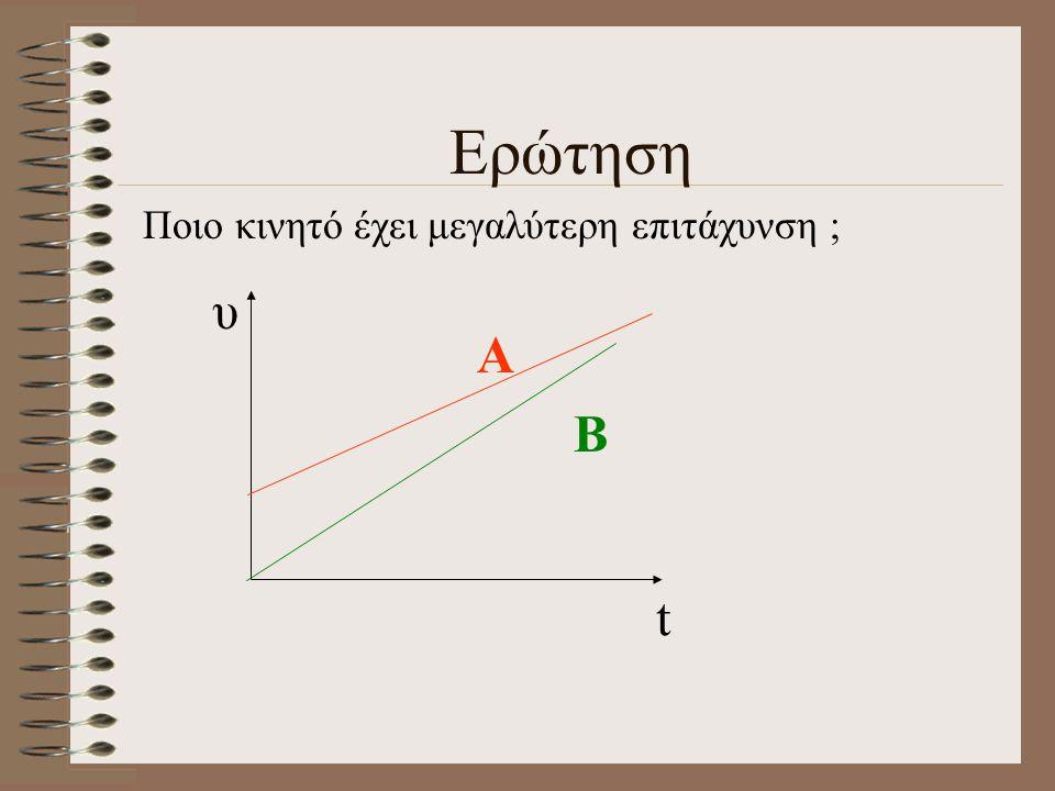 Ερώτηση Πως μεταβάλλεται η επιτάχυνση σε κάθε διάγραμμα ; t υ t υ t υ