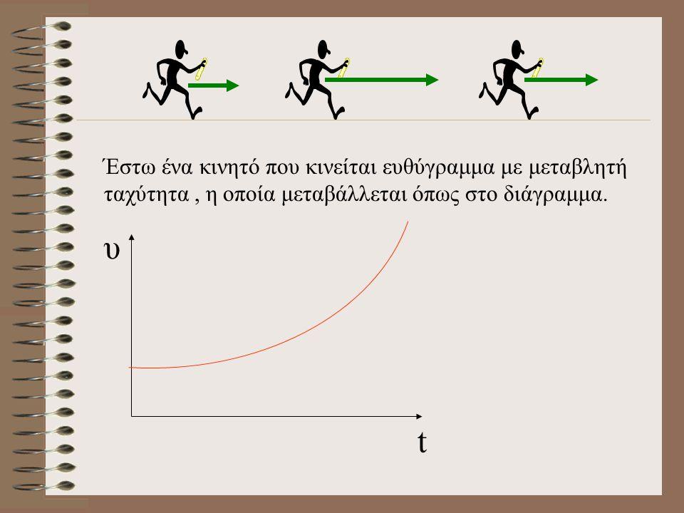 Υπολογισμός της μετατόπισης από το διάγραμμα ταχύτητας - χρόνου t υ