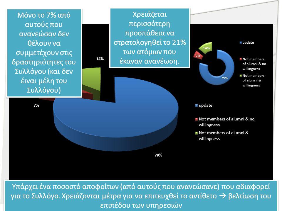 Μόνο το 7% από αυτούς που ανανεώσαν δεν θέλουν να συμμετέχουν στις δραστηριότητες του Συλλόγου (και δεν έιναι μέλη του Συλλόγου) Υπάρχει ένα ποσοστό αποφοίτων (από αυτούς που ανανεώσανε) που αδιαφορεί για το Συλλόγο.