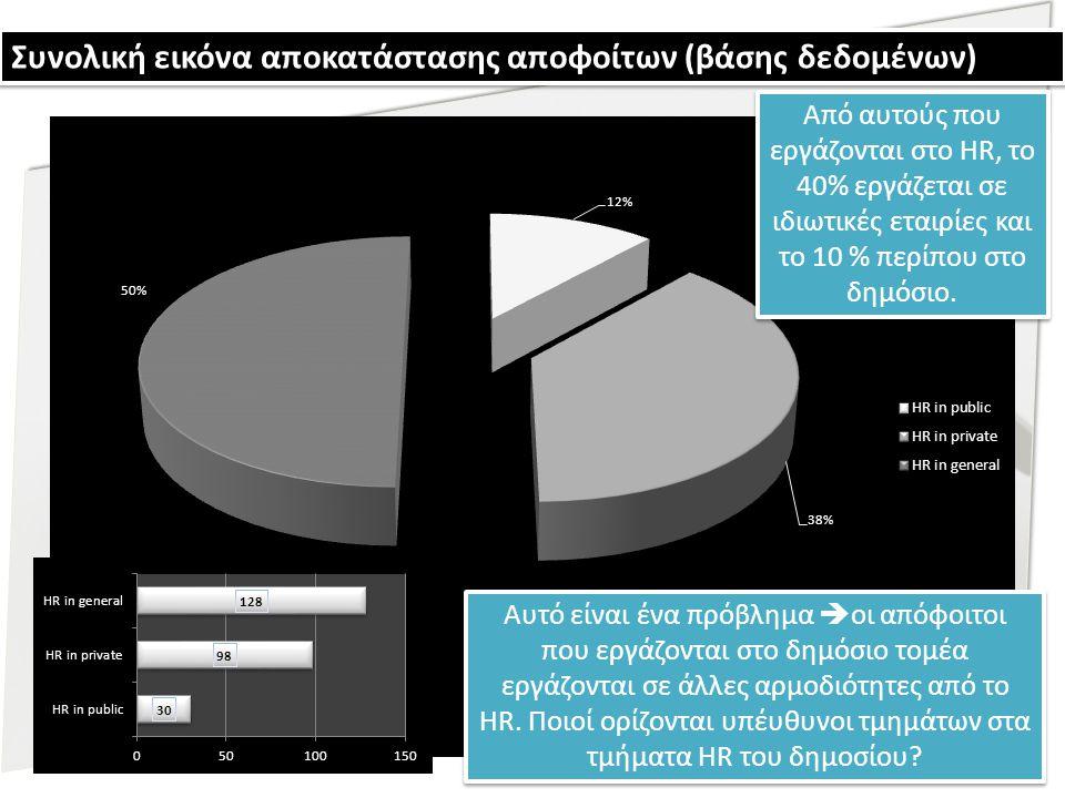 Συνολική εικόνα αποκατάστασης αποφοίτων (βάσης δεδομένων) Από αυτούς που εργάζονται στο HR, το 40% εργάζεται σε ιδιωτικές εταιρίες και το 10 % περίπου στο δημόσιο.