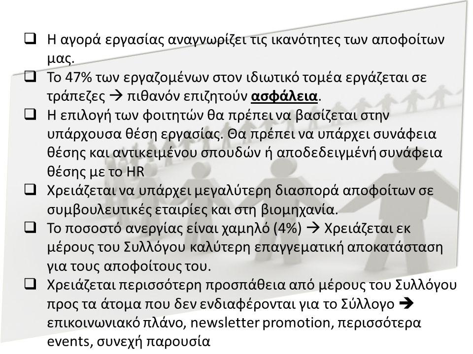  Η αγορά εργασίας αναγνωρίζει τις ικανότητες των αποφοίτων μας.