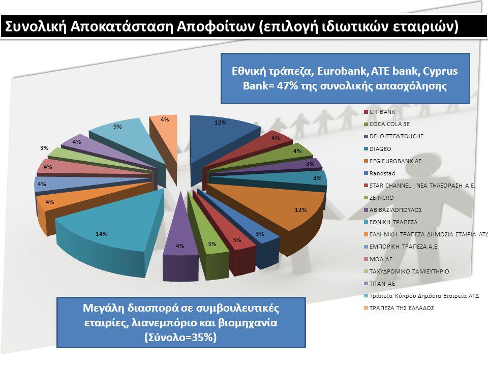 Συνολική Αποκατάσταση Αποφοίτων (επιλογή ιδιωτικών εταιριών) Εθνική τράπεζα, Eurobank, ATE bank, Cyprus Bank= 47% της συνολικής απασχόλησης