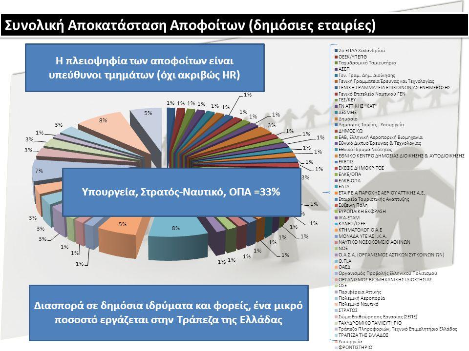 Υπουργεία, Στρατός-Ναυτικό, ΟΠΑ =33% Συνολική Αποκατάσταση Αποφοίτων (δημόσιες εταιρίες)