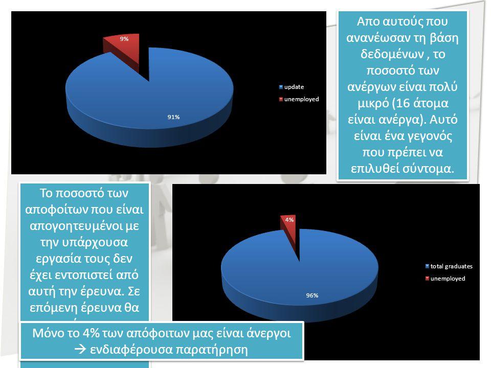 Απο αυτούς που ανανέωσαν τη βάση δεδομένων, το ποσοστό των ανέργων είναι πολύ μικρό (16 άτομα είναι ανέργα).