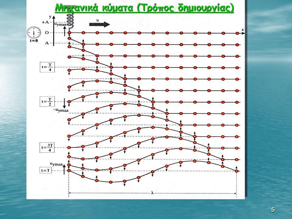 5 Μηχανικά κύματα (Τρόπος δημιουργίας) Μηχανικά κύματα (Τρόπος δημιουργίας)