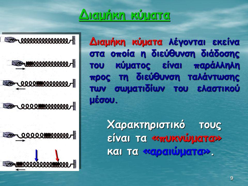 9 Διαμήκη κύματα Διαμήκη κύματα Διαμήκη κύματα λέγονται εκείνα στα οποία η διεύθυνση διάδοσης του κύματος είναι παράλληλη προς τη διεύθυνση ταλάντωσης