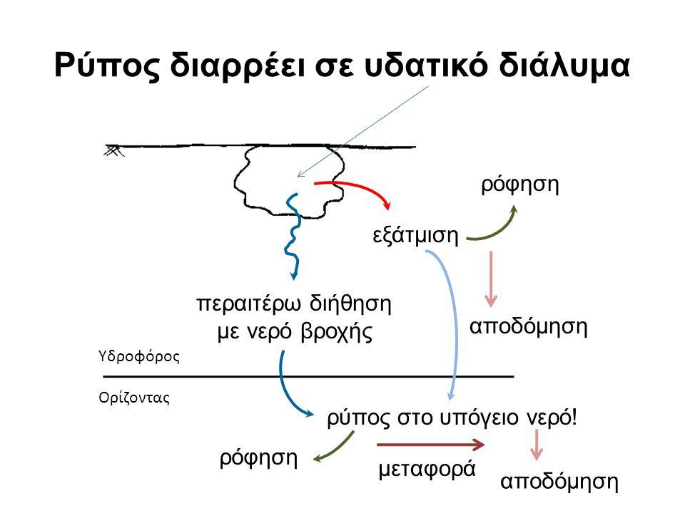 Ρύπος διαρρέει σε υδατικό διάλυμα εξάτμιση ρόφηση περαιτέρω διήθηση με νερό βροχής Υδροφόρος Ορίζοντας ρύπος στο υπόγειο νερό.