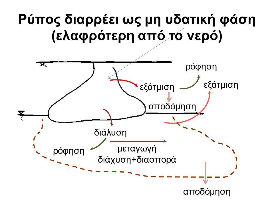 εξάτμιση ρόφηση διάλυση εξάτμιση αποδόμηση μεταγωγή διάχυση+διασπορά αποδόμηση ρόφηση Ρύπος διαρρέει ως μη υδατική φάση (ελαφρότερη από το νερό)