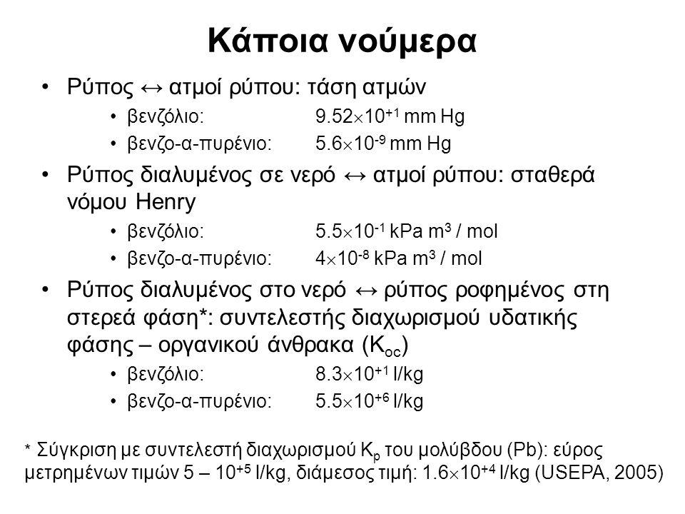 Κάποια νούμερα Ρύπος ↔ ατμοί ρύπου: τάση ατμών βενζόλιο: 9.52  10 +1 mm Hg βενζο-α-πυρένιο: 5.6  10 -9 mm Hg Ρύπος διαλυμένος σε νερό ↔ ατμοί ρύπου: σταθερά νόμου Henry βενζόλιο: 5.5  10 -1 kPa m 3 / mol βενζο-α-πυρένιο: 4  10 -8 kPa m 3 / mol Ρύπος διαλυμένος στο νερό ↔ ρύπος ροφημένος στη στερεά φάση*: συντελεστής διαχωρισμού υδατικής φάσης – οργανικού άνθρακα (Κ οc ) βενζόλιο: 8.3  10 +1 l/kg βενζο-α-πυρένιο: 5.5  10 +6 l/kg * Σύγκριση με συντελεστή διαχωρισμού K p του μολύβδου (Pb): εύρος μετρημένων τιμών 5 – 10 +5 l/kg, διάμεσος τιμή: 1.6  10 +4 l/kg (USEPA, 2005)