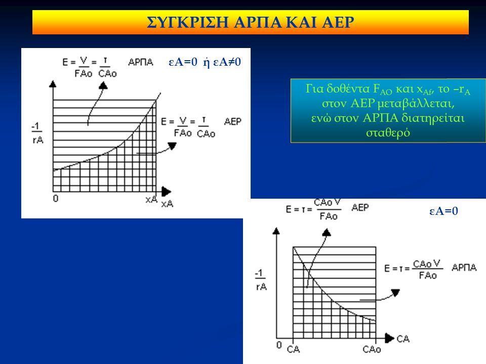 εΑ=0 ή εΑ≠0 εΑ=0 ΣΥΓΚΡΙΣΗ ΑΡΠΑ ΚΑΙ ΑΕΡ Για δοθέντα F AΟ και x Af, το –r A στον ΑΕΡ μεταβάλλεται, ενώ στον ΑΡΠΑ διατηρείται σταθερό