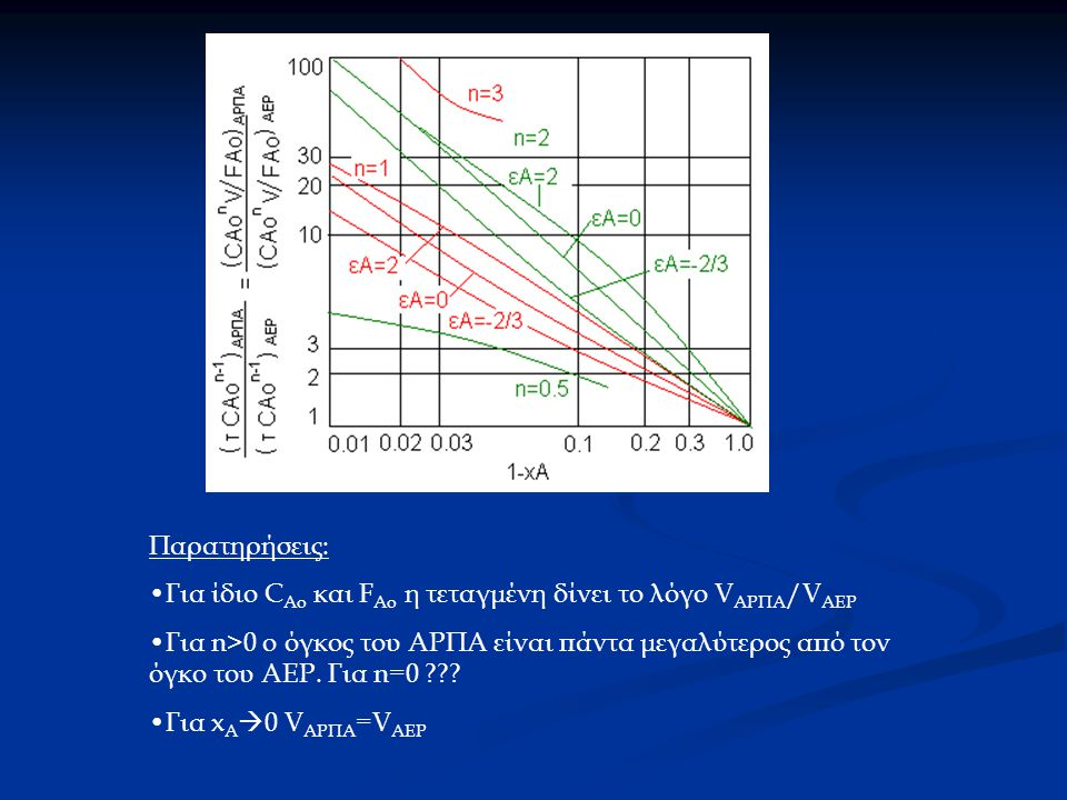 Παρατηρήσεις: Για ίδιο C Ao και F Ao η τεταγμένη δίνει το λόγο V ΑΡΠΑ /V ΑΕΡ Για n>0 ο όγκος του ΑΡΠΑ είναι πάντα μεγαλύτερος από τον όγκο του ΑΕΡ.