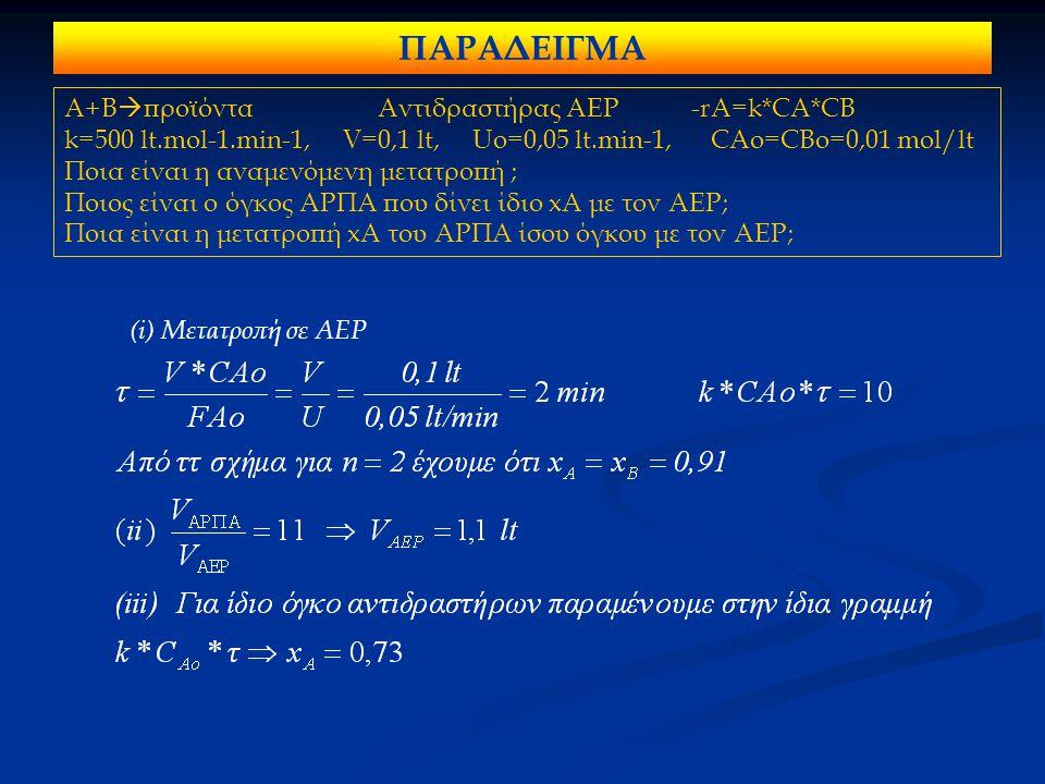 ΠΑΡΑΔΕΙΓΜΑ Α+Β  προϊόνταΑντιδραστήρας ΑΕΡ-rA=k*CA*CB k=500 lt.mol-1.min-1, V=0,1 lt, Uo=0,05 lt.min-1, CAo=CBo=0,01 mol/lt Ποια είναι η αναμενόμενη μετατροπή ; Ποιος είναι ο όγκος ΑΡΠΑ που δίνει ίδιο xA με τον ΑΕΡ; Ποια είναι η μετατροπή xA του ΑΡΠΑ ίσου όγκου με τον ΑΕΡ; (i) Μετατροπή σε ΑΕΡ