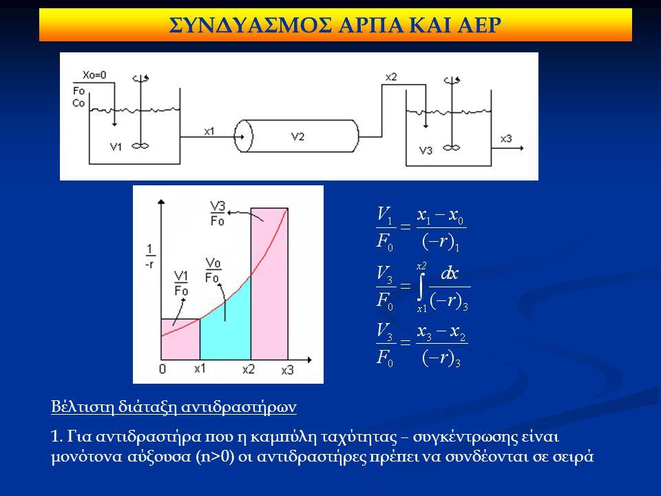 Βέλτιστη διάταξη αντιδραστήρων 1.