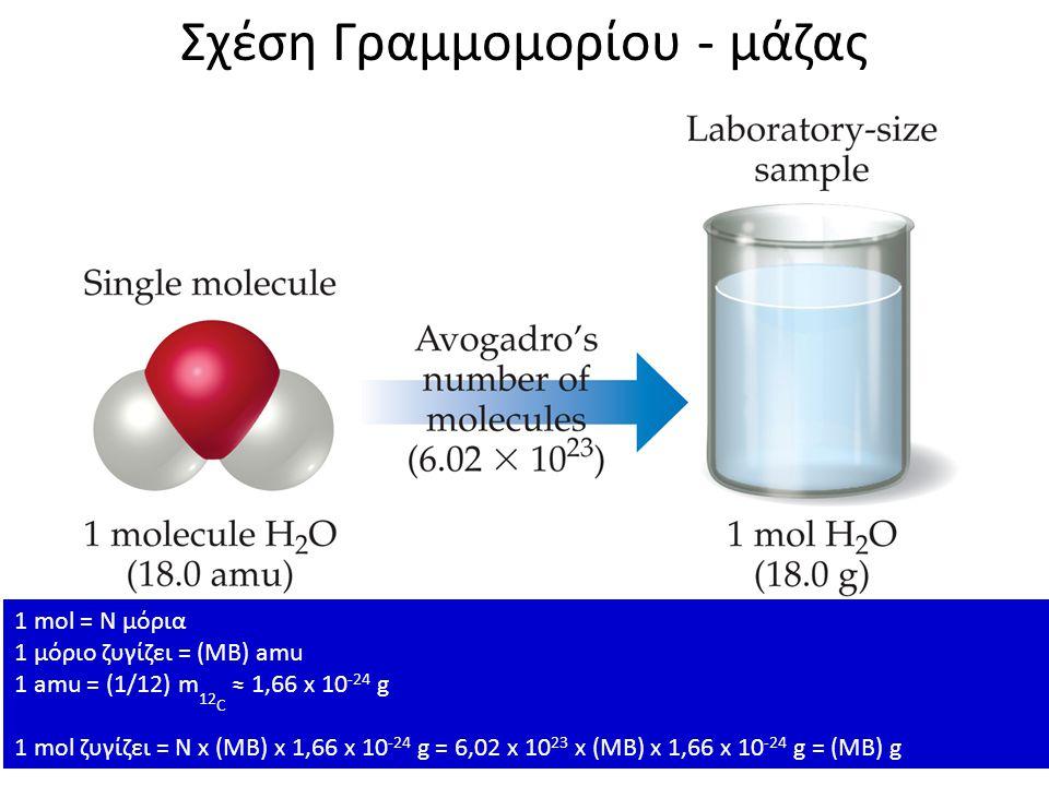 Σχέση Γραμμομορίου - μάζας 1 mol ειναι μάζα τόσων γραμμαρίων όσο το μοριακό βάρος της χημικής ουσίας n = m/MB 1 mol = N μόρια 1 μόριο ζυγίζει = (ΜΒ) a