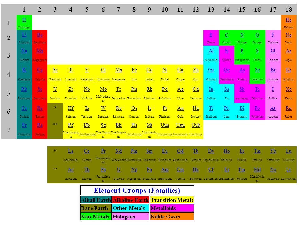 123456789101112131415161718 1 HHe HydrogenHelium 2 LiBeBCNOFNe LithiumBerylliumBoronCarbonNitrogenOxygenFluorineNeon 3 NaMgAlSiPSClAr SodiumMagnesiumA