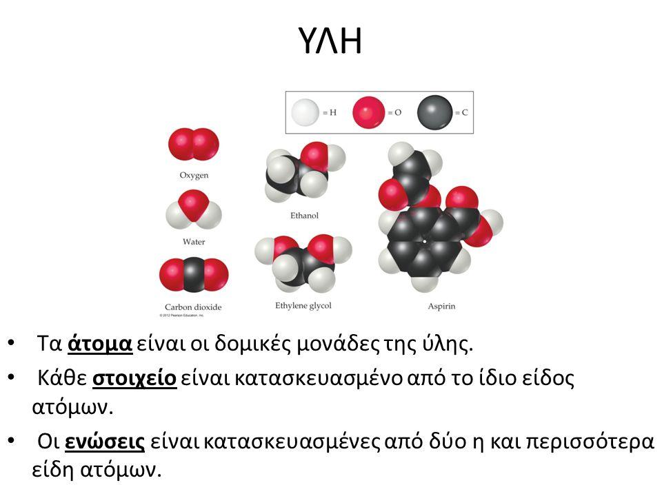 ΥΛΗ Τα άτομα είναι οι δομικές μονάδες της ύλης. Κάθε στοιχείο είναι κατασκευασμένο από το ίδιο είδος ατόμων. Οι ενώσεις είναι κατασκευασμένες από δύο