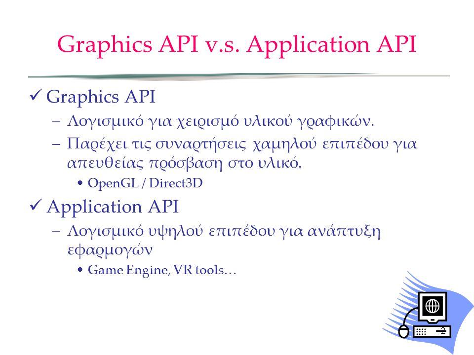 Graphics API v.s.Application API Graphics API –Λογισμικό για χειρισμό υλικού γραφικών.