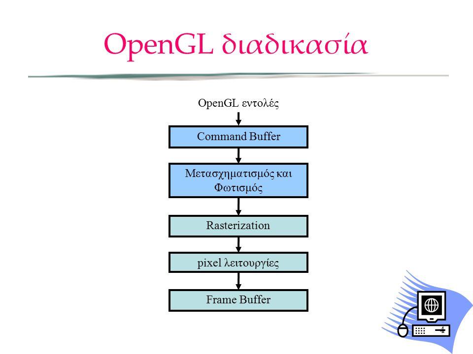 OpenGL διαδικασία 4 OpenGL εντολές Command Buffer Μετασχηματισμός και Φωτισμός Rasterization Frame Buffer pixel λειτουργίες