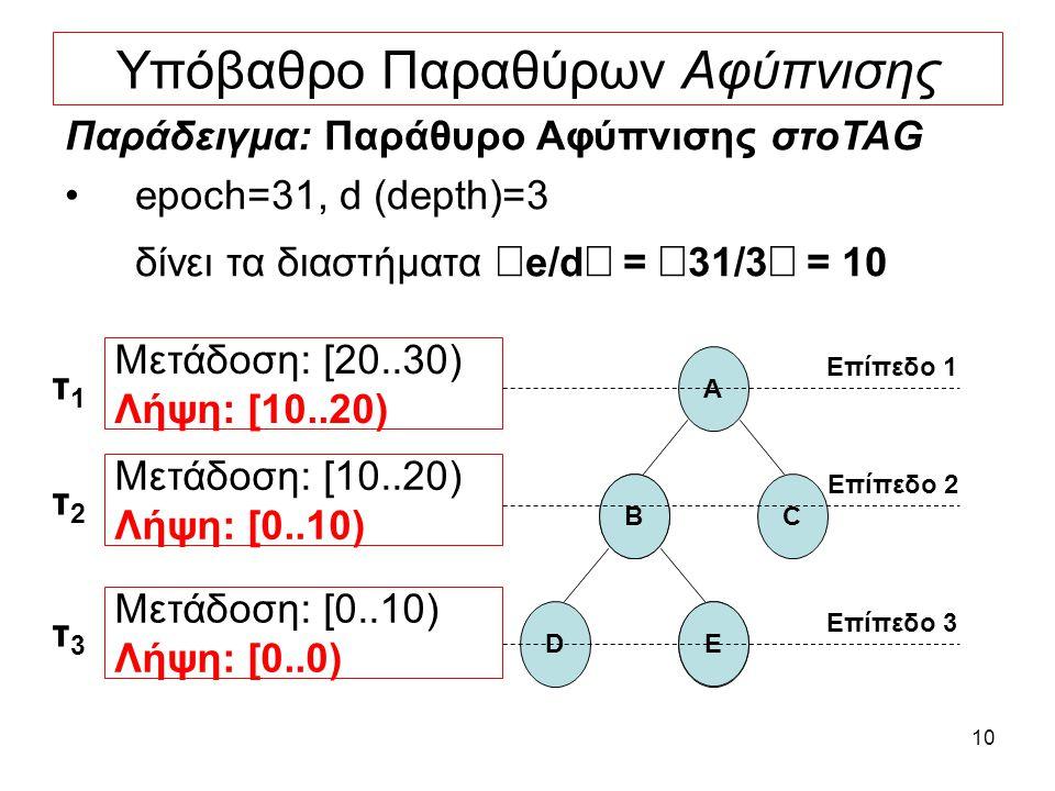 10 Υπόβαθρο Παραθύρων Αφύπνισης Παράδειγμα: Παράθυρο Αφύπνισης στοTAG epoch=31, d (depth)=3 δίνει τα διαστήματα  e/d  =  31/3  = 10 Μετάδοση: [20..30) Λήψη: [10..20) A C Επίπεδο 1 B D E Επίπεδο 2 Επίπεδο 3 Μετάδοση: [10..20) Λήψη: [0..10) Μετάδοση: [0..10) Λήψη: [0..0) τ1τ1 τ2τ2 τ3τ3