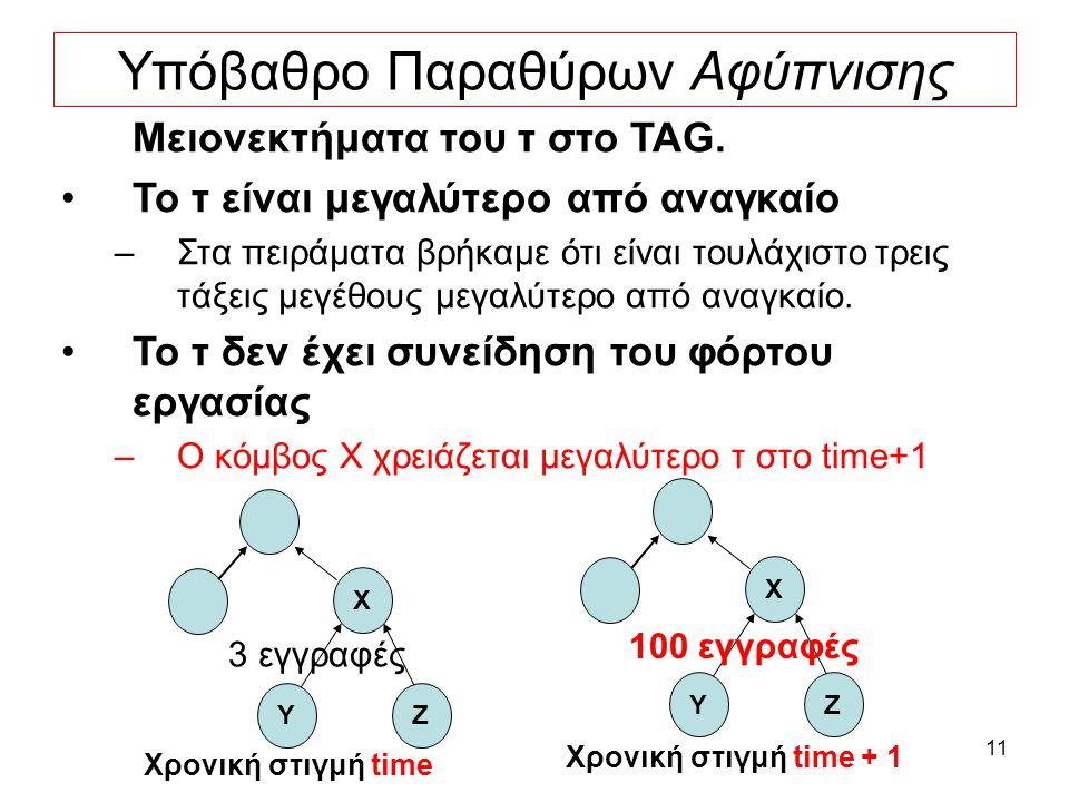 11 Υπόβαθρο Παραθύρων Αφύπνισης Μειονεκτήματα του τ στο TAG.
