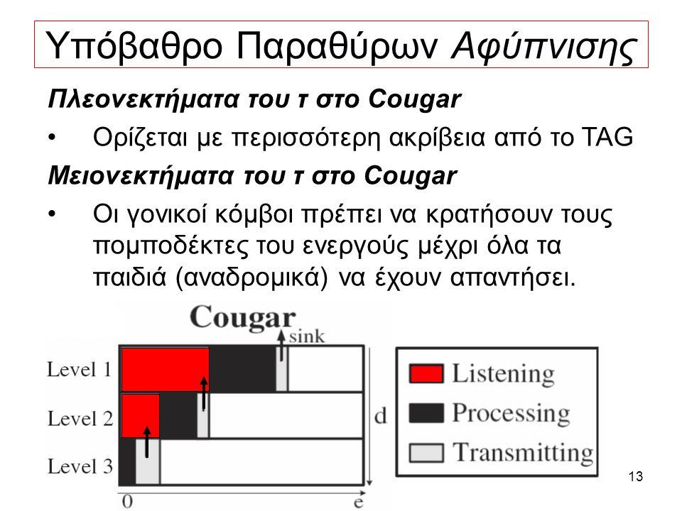 13 Υπόβαθρο Παραθύρων Αφύπνισης Πλεονεκτήματα του τ στο Cougar Ορίζεται με περισσότερη ακρίβεια από το TAG Μειονεκτήματα του τ στο Cougar Οι γονικοί κόμβοι πρέπει να κρατήσουν τους πομποδέκτες του ενεργούς μέχρι όλα τα παιδιά (αναδρομικά) να έχουν απαντήσει.