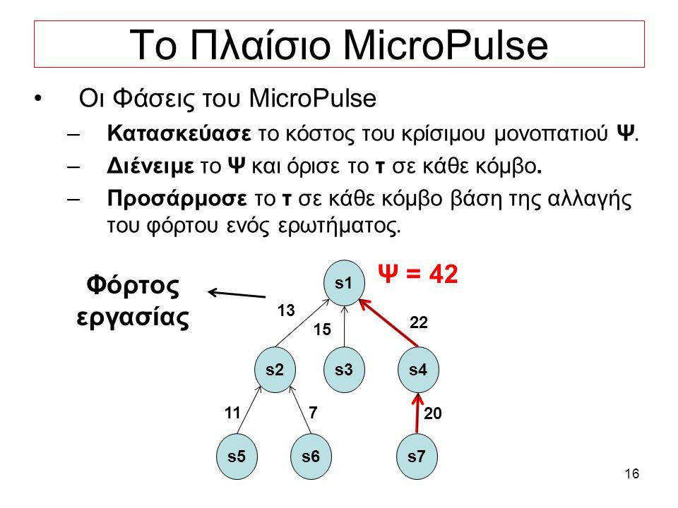 16 Το Πλαίσιο MicroPulse Οι Φάσεις του MicroPulse –Κατασκεύασε το κόστος του κρίσιμου μονοπατιού Ψ.