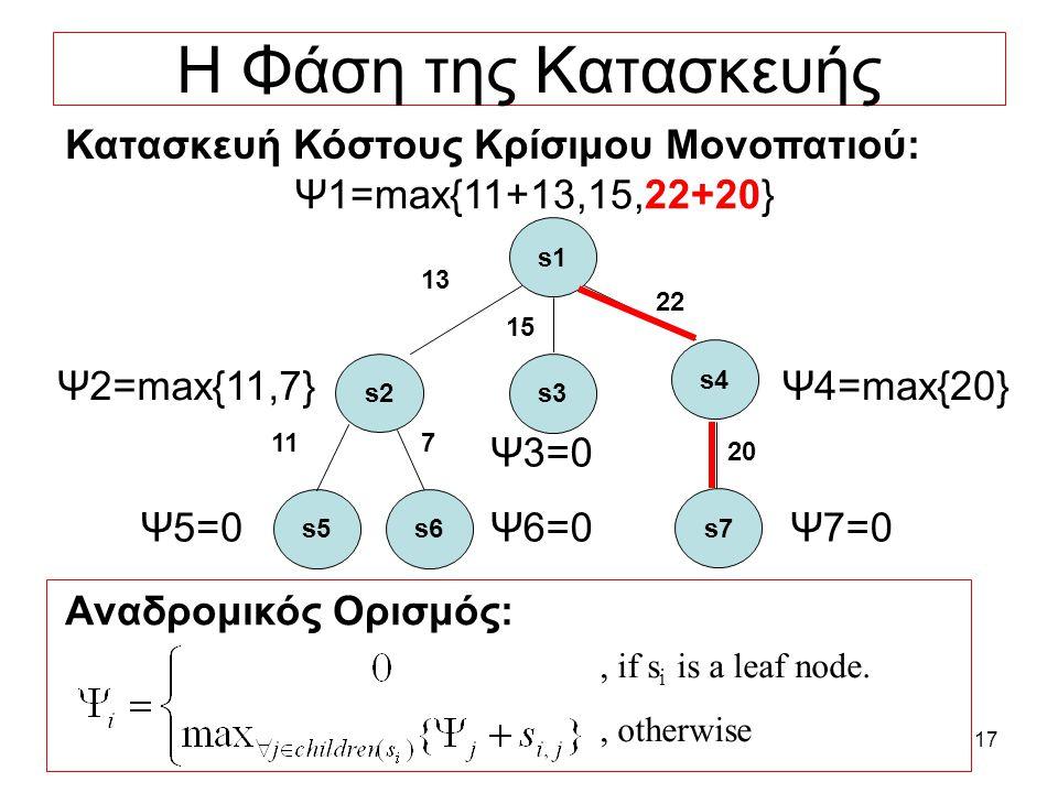 17 Η Φάση της Κατασκευής Κατασκευή Κόστους Κρίσιμου Μονοπατιού: s5 11 Ψ1=max{11+13,15,22+20} Ψ2=max{11,7} s1 s3 s2 22 s4 15 13 s6 7 s7 20 Ψ4=max{20}, if s i is a leaf node., otherwise Αναδρομικός Ορισμός: Ψ5=0Ψ5=0Ψ6=0Ψ6=0Ψ7=0Ψ7=0 Ψ3=0Ψ3=0