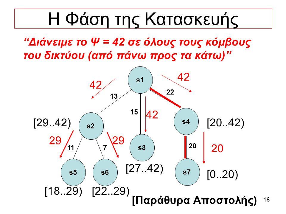 18 Η Φάση της Κατασκευής Διάνειμε το Ψ = 42 σε όλους τους κόμβους του δικτύου (από πάνω προς τα κάτω) s5 11 s1 s3 s2 22 s4 15 13 s6 7 s7 20 4242 4242 4242 29 [29..42)[20..42) [0..20) [27..42) [18..29)[22..29) [Παράθυρα Αποστολής)