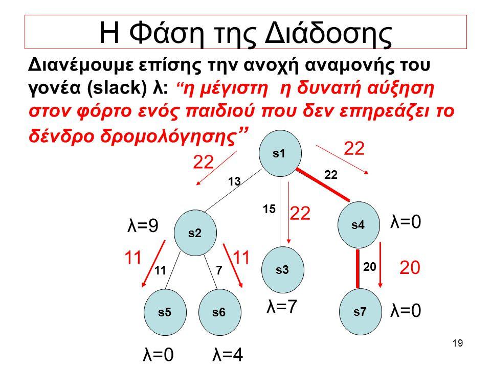 19 Η Φάση της Διάδοσης Διανέμουμε επίσης την ανοχή αναμονής του γονέα (slack) λ: η μέγιστη η δυνατή αύξηση στον φόρτο ενός παιδιού που δεν επηρεάζει το δένδρο δρομολόγησης s5 11 s1 s3 s2 22 s4 15 13 s6 7 s7 20 222 11 λ=0 λ=7 λ=0 λ=9 λ=4λ=0