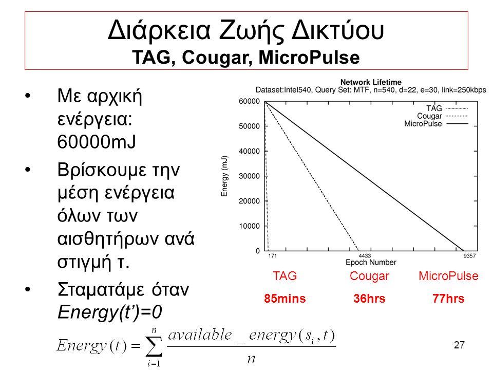 27 Με αρχική ενέργεια: 60000mJ Βρίσκουμε την μέση ενέργεια όλων των αισθητήρων ανά στιγμή τ.
