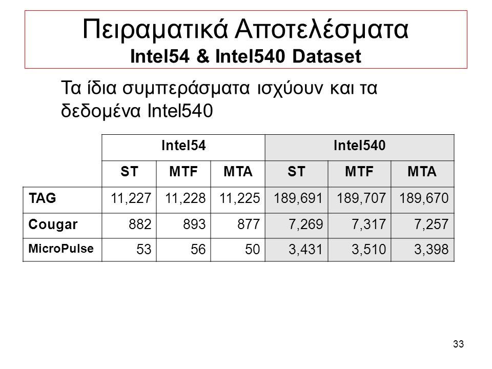 33 Πειραματικά Αποτελέσματα Intel54 & Intel540 Dataset Intel54Intel540 STMTFMTASTMTFMTA TAG11,22711,22811,225189,691189,707189,670 Cougar8828938777,2697,3177,257 MicroPulse 5356503,4313,5103,398 Τα ίδια συμπεράσματα ισχύουν και τα δεδομένα Intel540