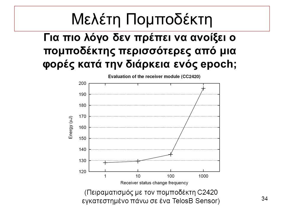 34 Μελέτη Πομποδέκτη Για πιο λόγο δεν πρέπει να ανοίξει ο πομποδέκτης περισσότερες από μια φορές κατά την διάρκεια ενός epoch; (Πειραματισμός με τον πομποδέκτη C2420 εγκατεστημένο πάνω σε ένα TelosB Sensor)
