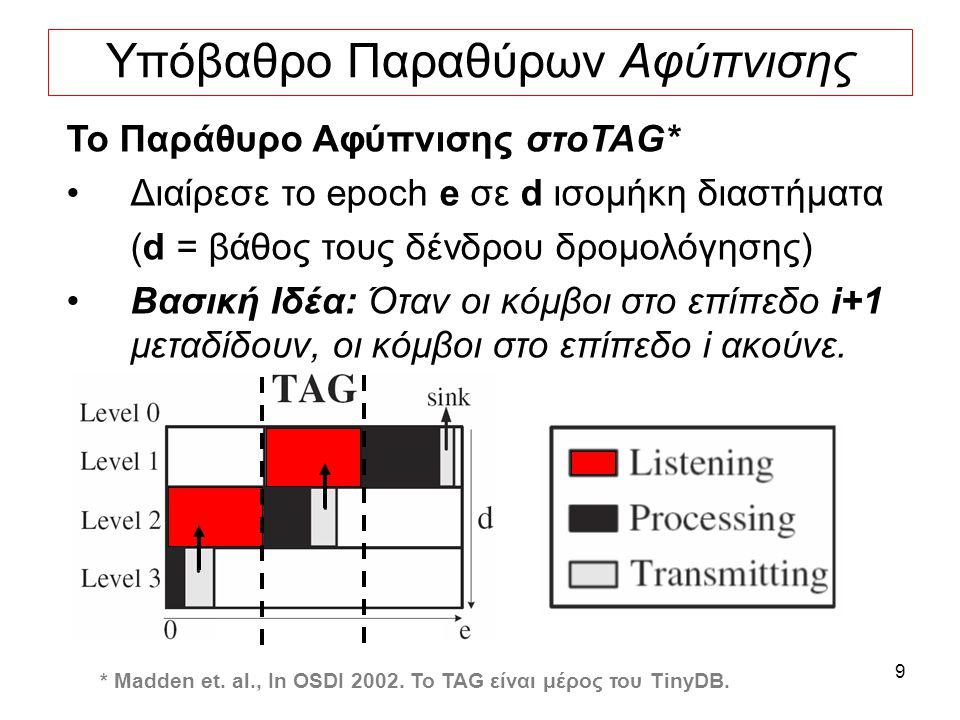 9 Υπόβαθρο Παραθύρων Αφύπνισης Το Παράθυρο Αφύπνισης στοTAG* Διαίρεσε το epoch e σε d ισομήκη διαστήματα (d = βάθος τους δένδρου δρομολόγησης) Βασική Ιδέα: Όταν οι κόμβοι στο επίπεδο i+1 μεταδίδουν, οι κόμβοι στο επίπεδο i ακούνε.
