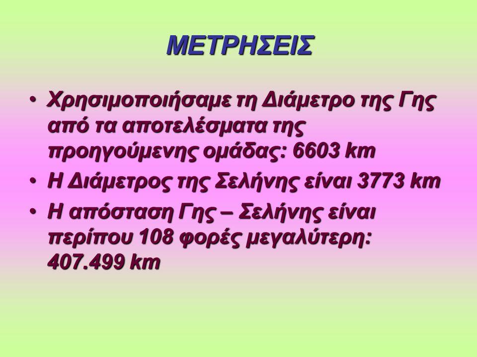 ΠΡΑΓΜΑΤΙΚΕΣ ΤΙΜΕΣ ΤΩΝ ΜΕΤΡΗΣΕΩΝ ΜΑΣ Η Διάμετρος της Σελήνης είναι 3476 kmΗ Διάμετρος της Σελήνης είναι 3476 km Ενώ η απόσταση της Γης από τη Σελήνη είναι 384.403 kmΕνώ η απόσταση της Γης από τη Σελήνη είναι 384.403 km Είχαμε σχετικά μικρή απόκλιση ΠΑΡΑΤΗΡΗΣΗ : Είχαμε σχετικά μικρή απόκλιση