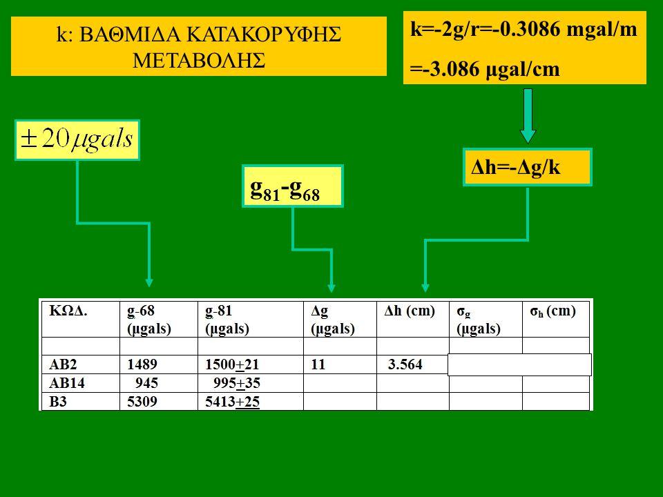 g 81 -g 68 Δh=-Δg/k k=-2g/r=-0.3086 mgal/m =-3.086 μgal/cm k: ΒΑΘΜΙΔΑ ΚΑΤΑΚΟΡΥΦΗΣ ΜΕΤΑΒΟΛΗΣ