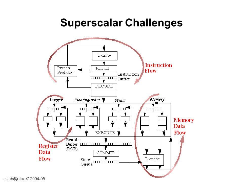cslab@ntua © 2004-05 Superscalar Challenges